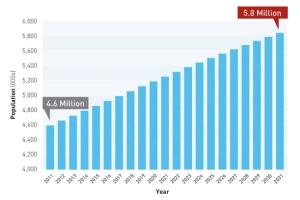 bc_population_chart